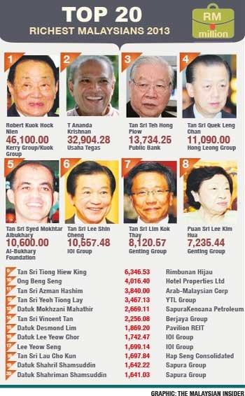 malaysian-richest-2013